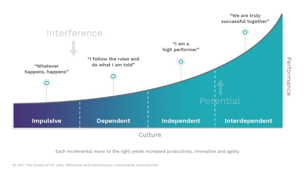 The Performance Curve Quiz - a quick measure of organizational culture
